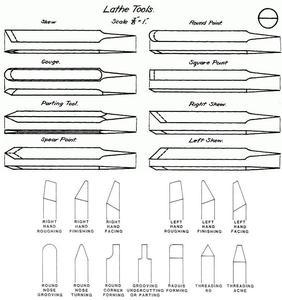 Hvordan laver Drejebænk Tools