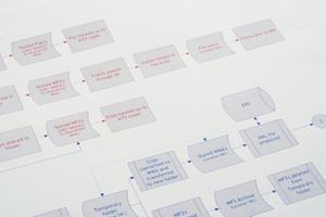 Hvad er forskellen mellem et flowchart & datarutediagram?